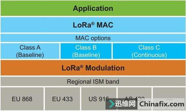 LoRa的常见问题和点评汇总,LoRa物联网的细节说明
