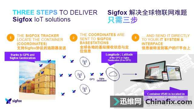 Sigfox,为搞定物联网核心问题而生的LPWAN技术