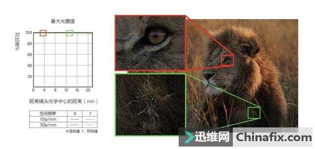 索尼正式发布两只两支长焦镜头,它们可能是你的「追星神器」