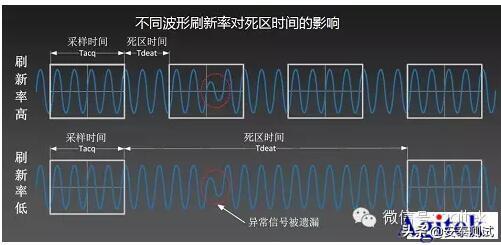 示波器那些事兒--之為什么你的示波器抓不到低概率的異常信號?