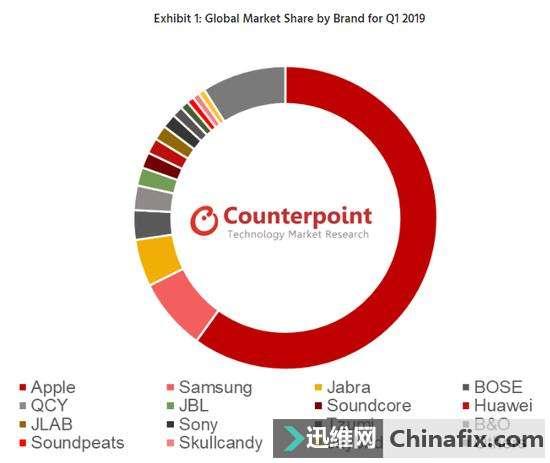 市場調研機構:2019年Q1全球無線藍牙耳機市場規模達1750萬臺
