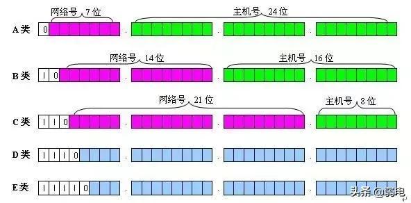 一文讲弄懂什么是vlan、三层交换机、网关等,一次性弄清楚