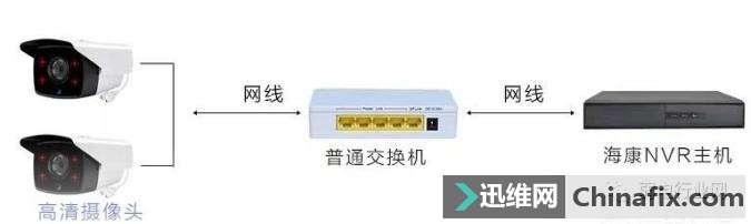 监控网线超过100米怎么解决?300米以上怎么办?