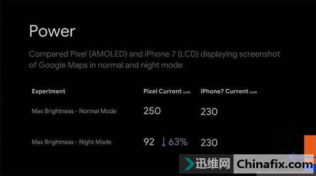 能不能护眼不好说,但 iOS 13 深色模式真的可以省电