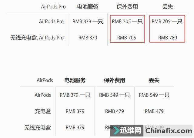 AirPods Pro 维修或更换的费用上涨