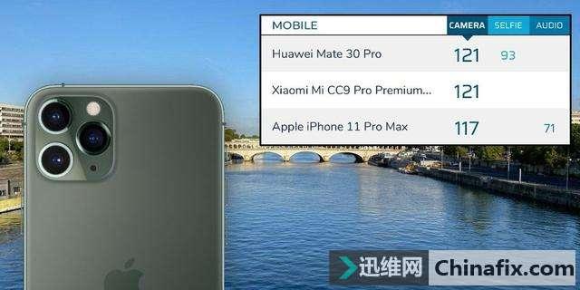 iPhone 11 Pro Max DxOMark摄像头评分出炉