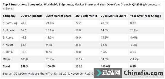 全球手机出货量排行榜来了!三星稳居第一,华为排