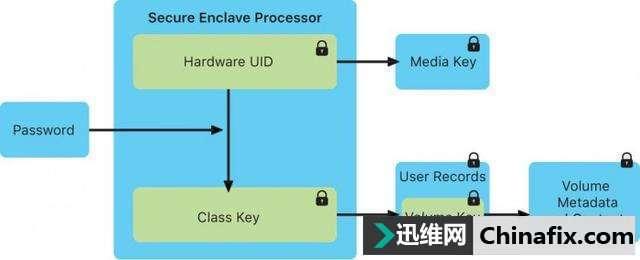 """在苹果的Secure Enclave芯片中发现了一个""""不可弥补的漏洞"""